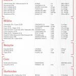 Llistat tractaments fitosanitaris
